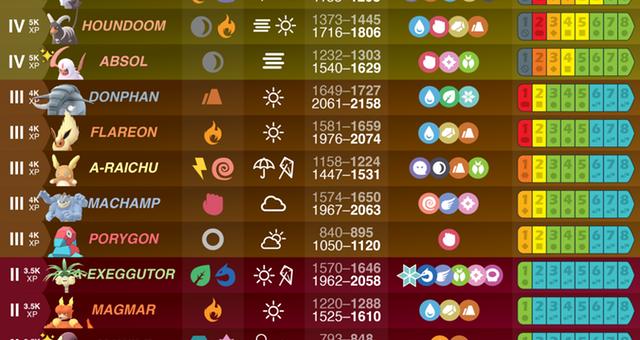 Grafiki informacyjne Pokemon GO